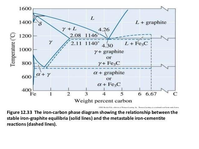 Ttt diagram fec product wiring diagrams fe c diagram rh slideshare net ttt diagram for 1018 steel ttt diagram for invar 36 ccuart Gallery