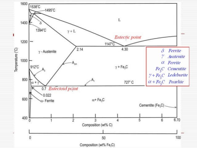 Wks phase diagram key electrical work wiring diagram iron carbon phase diagram rh slideshare net blank phase diagram labeled phase diagram ccuart Choice Image