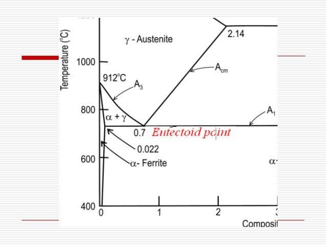 hypereutectoid phase diagram