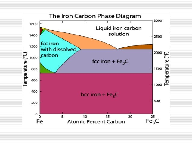 the iron carbon diagram Module 23 iron carbon system i lecture 23 iron carbon system i on the basis of this diagram iron – carbon alloys having less than 20% carbon are.