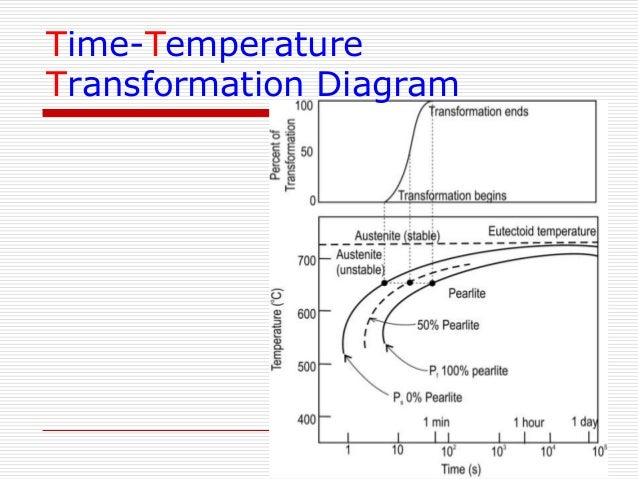 Ttt diagram cast iron illustration of wiring diagram iron carbon phase diagram rh slideshare net isothermal transformation diagram for 1045 steel iron carbon ccuart Gallery