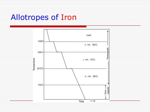 Iron carbon phase diagram ccuart Gallery