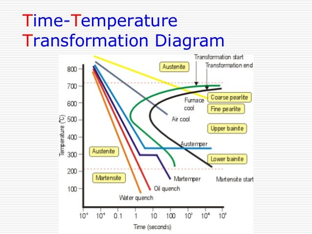 Iron carbon phase diagram cct wiring library iron carbon phase diagram rh slideshare net iron carbon phase diagram explanation iron carbon phase ccuart Images