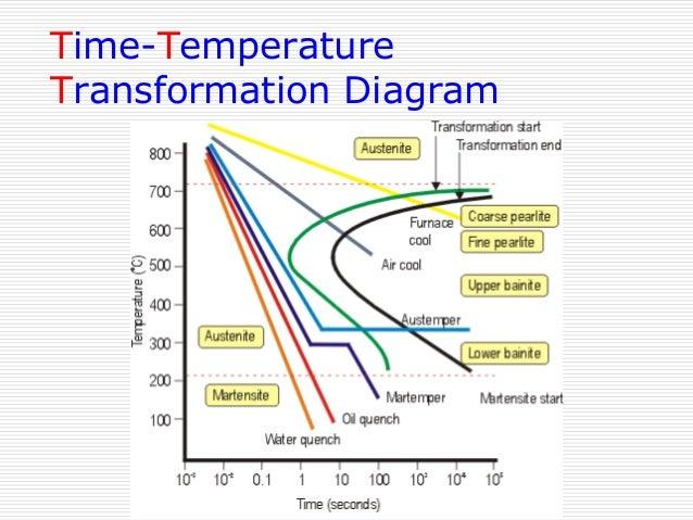 Iron carbon phase diagram transformations involving austenite 30 cct diagram ccuart Image collections