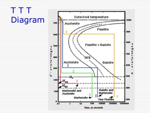 Ttt phase diagram pdf all kind of wiring diagrams iron carbon phase diagram rh slideshare net cct diagram cct diagram ccuart Image collections