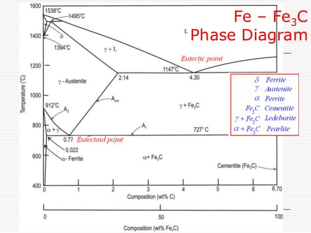 Iron carbon phase diagram fe fe3c phase diagram ccuart