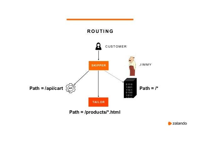 ESKIP ROUTING DEFINIT ION LANGUAGE A domain-specific language (DSL) for describing Skipper route expressions, route defini...