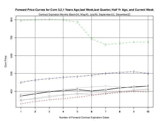 C C C C C C C C C C 2 4 6 8 10 400500600700800 Forward Price Curves for Corn 3,2,1 Years Ago;last Week,last Quarter, Half ...