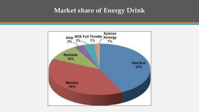 red bull market analysis Sa sports and energy drinks industry landscape report  for the south african retail and pricing analysis  red bull had the third largest market share at.