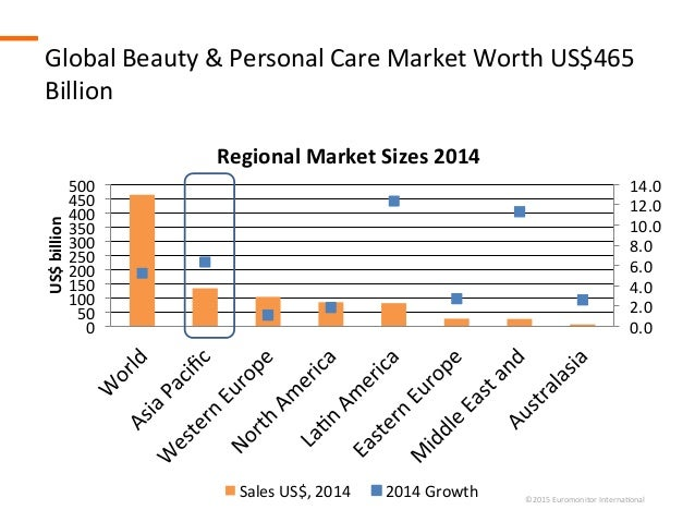 Cosmetics market growth 2016