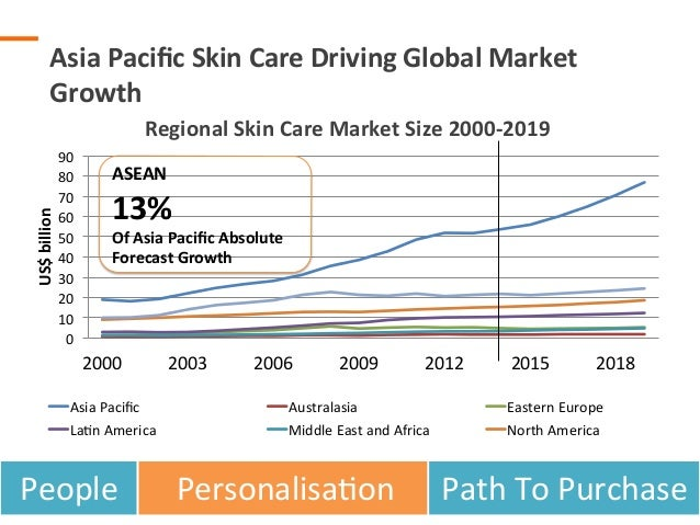 Skin care market size in malaysia