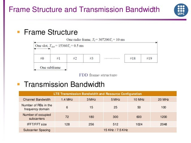 ofdm thesis report Eng &techjournal, vol33,part (a), no6, 2015 radio-over-fiber system capacity improvements by using wavelength division multiplexing and subcarrier multiplexing techniques.