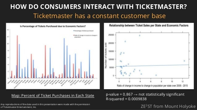 HOW DO CONSUMERS INTERACT WITH TICKETMASTER? ZE2 ST from Mount Holyoke Any reproductions of the data used in this presenta...