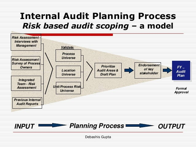 internal audit report ppt
