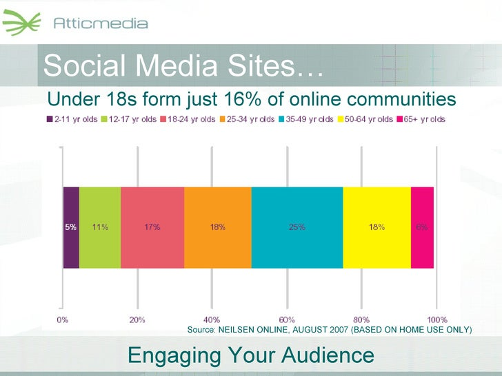 Social Media Sites… Under 18s form just 16% of online communities Source: NEILSEN ONLINE, AUGUST 2007 (BASED ON HOME USE O...