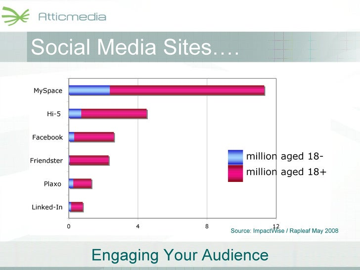 Social Media Sites…. 0 4 8 12 Linked-In Plaxo Friendster Facebook Hi-5 MySpace million aged 18- million aged 18+ Source: I...