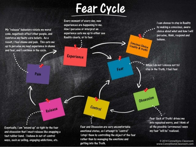 Fear Cycle  Every moment of every day,  new experiences are happening to me.  l-low I perceive or interpret an     l can c...