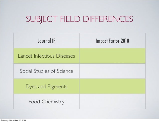 food chemistry impact factor