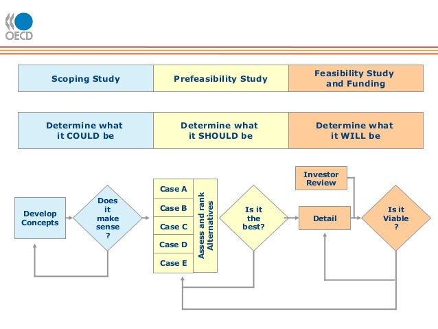 How to Do a Feasibility Study (with Pictures) - wikiHow