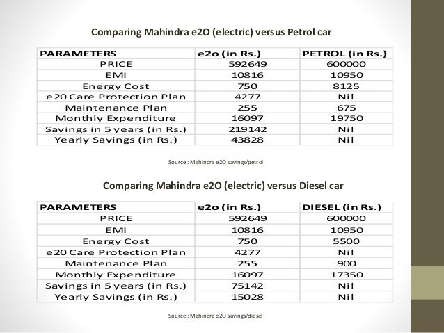 Feasibility Analysis Of Electric Vehicles In India