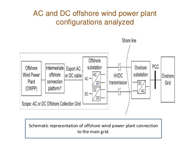 Feasibility analysis of offshore wind power plants with DC collection…