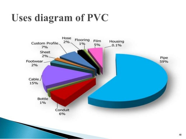 Feasibility study of pvc pipe manufacturing plant