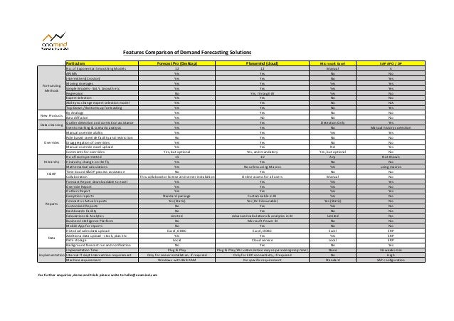 Particulars Forecast  Pro  (Desktop) Planamind  (cloud) Microsoft  Excel SAP  APO  /  DP No.  of  Expone...
