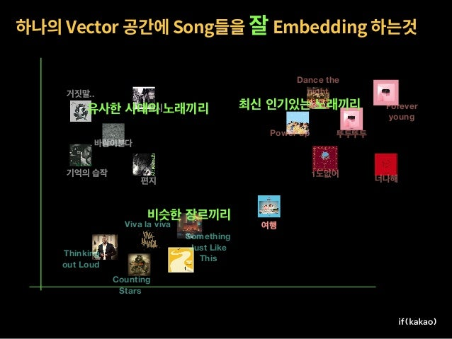 1.5 5.6 User 18 DJ 3 / Song Vector . Feedback CF(Collaboration Filter) Contents CBF(Contents Based Filtering)