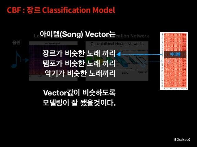 Sampling 5M -> 16K Song Meta Mapping , , Stream Song Segmentation Light, Medium, Heavy, Extreme Dimension Reduction 40D ->...