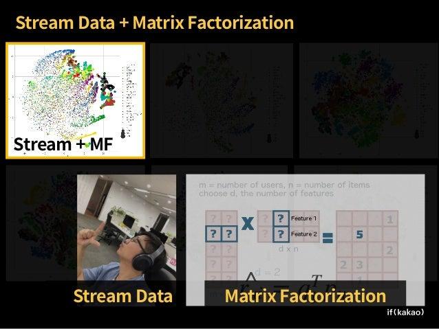 Sampling 5M -> 16K Song Meta Mapping , , Popularity Song Segmentation Light, Medium, Heavy, Extreme Dimension Reduction 40...