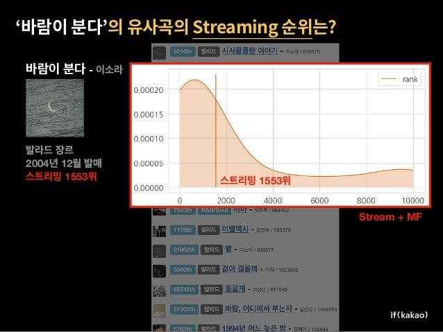 Stream Stream Stream