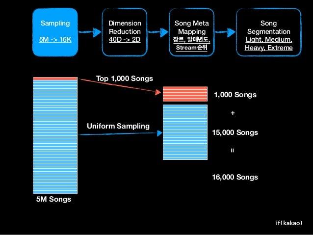 Song Vector Popular .