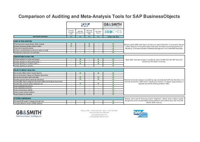 Comparison of Auditing and Meta-Analysis Tools for SAP BusinessObjects BO Audit (included in BOE) SUPPORTED VERSIONS  Meta...