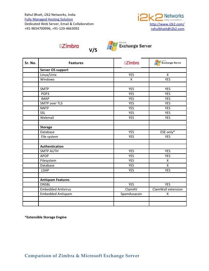Feature Comparison Zimbra Vs Ms Exchange : I2k2 Networks