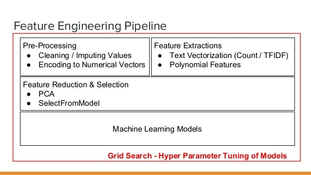sklearn how to create a pca svm pipeline
