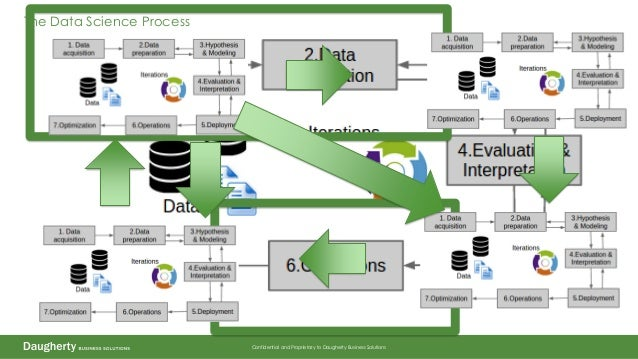 Confidential and Proprietary to Daugherty Business Solutions The Data Science Process