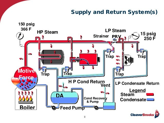 Steam Boiler Condensate Return System ~ Feb webinar condensate return piping