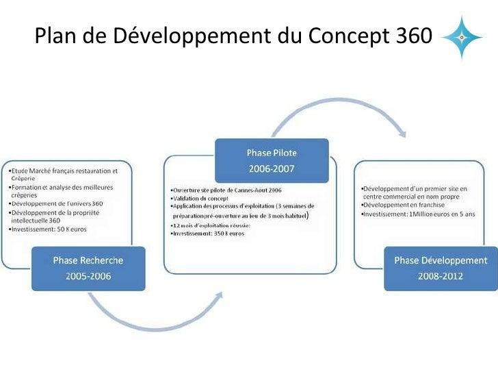 Plan de Développement du Concept 360