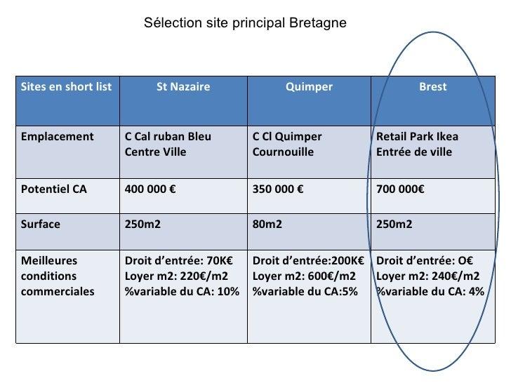 Sélection site principal Bretagne Sites en short list St Nazaire Quimper Brest Emplacement C Cal ruban Bleu Centre Ville C...