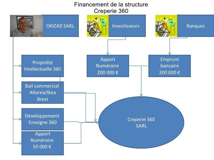 OKIZAD SARL Propriété Intellectuelle 360 Investisseurs  Financement de la structure  Creperie 360  Creperie 360 SARL Bail ...