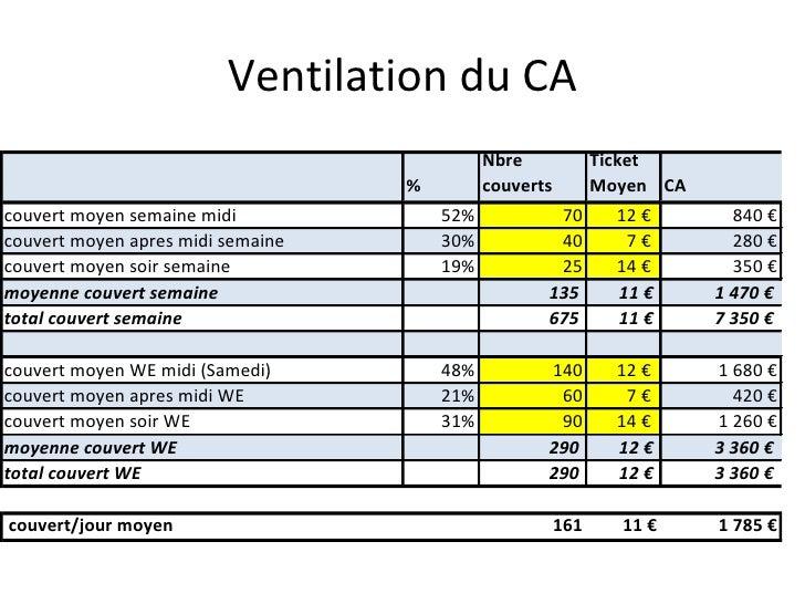Ventilation du CA
