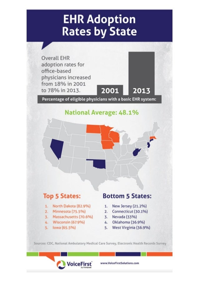 EHR Adoption Rates by State