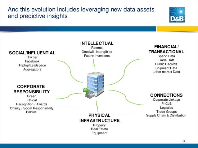 And this evolution includes leveraging new data assets and predictive insights  INTELLECTUAL SOCIAL/INFLUENTIAL Twitter Fa...