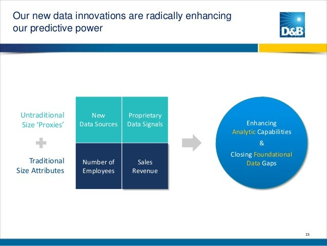 Our new data innovations are radically enhancing our predictive power  Untraditional Size 'Proxies'  New Data Sources  Pro...