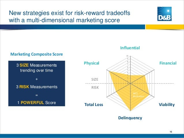 New strategies exist for risk-reward tradeoffs with a multi-dimensional marketing score  Influential  Marketing Composite ...