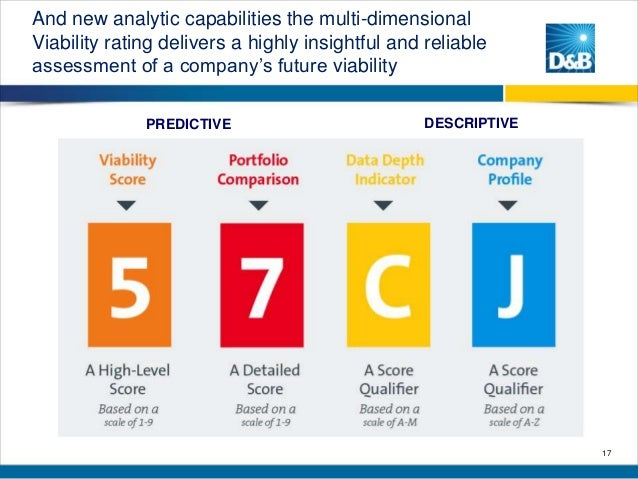 And new analytic capabilities the multi-dimensional Viability rating delivers a highly insightful and reliable assessment ...