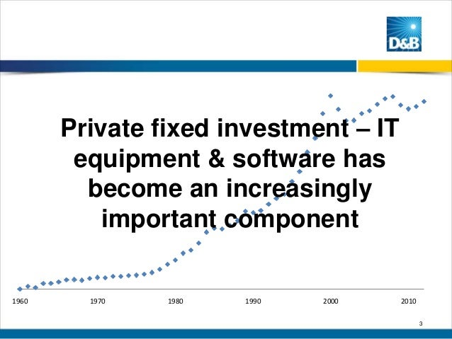 Private fixed investment – IT equipment & software has become an increasingly important component  1960  1970  1980  1990 ...
