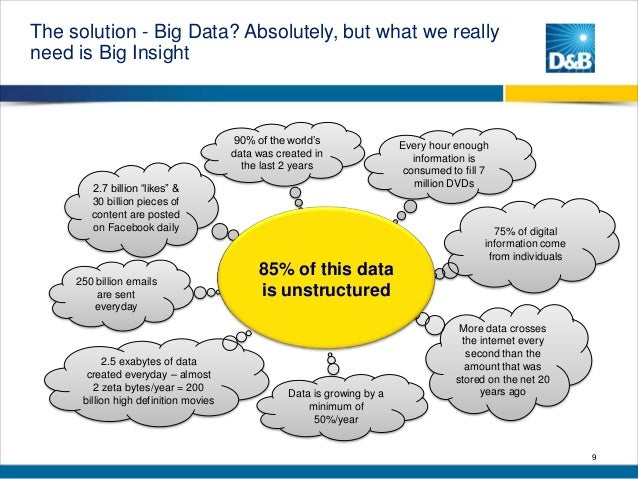 """The solution - Big Data? Absolutely, but what we really need is Big Insight  90% of the world""""s data was created in the la..."""