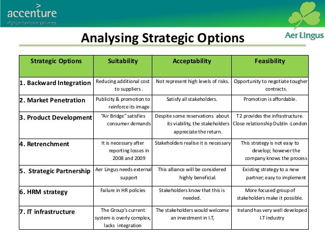 Examples of options strategies