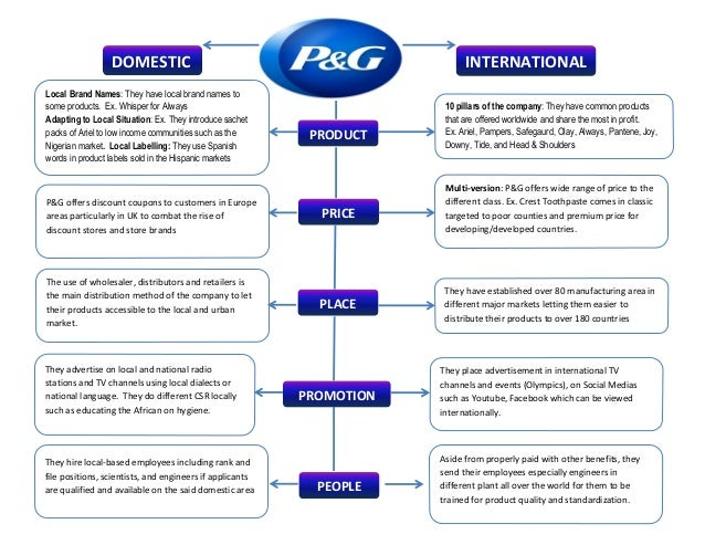 P&g product mix ppt.